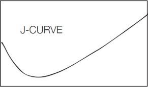 J-curve